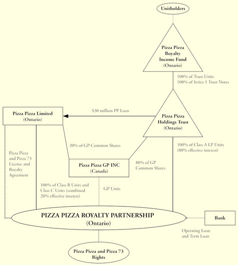 Fund Structure